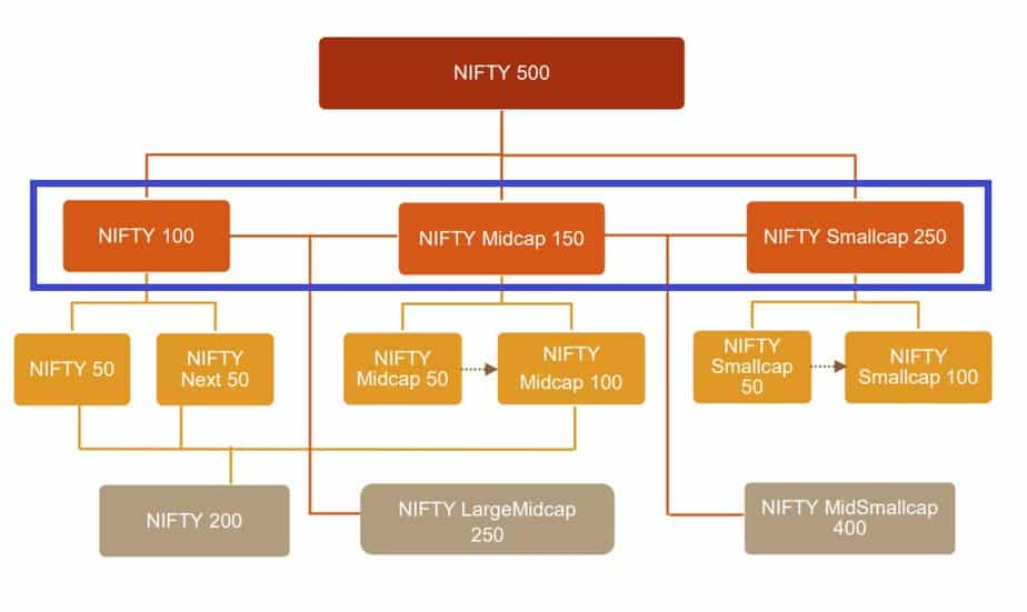 NSE Index flow chart