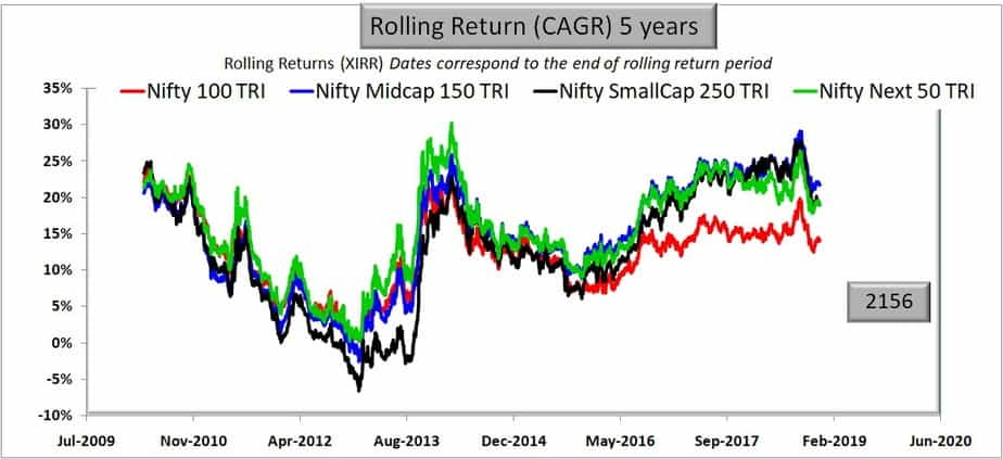 Large Cap vs Mid Cap vs Small Cap: 5 years