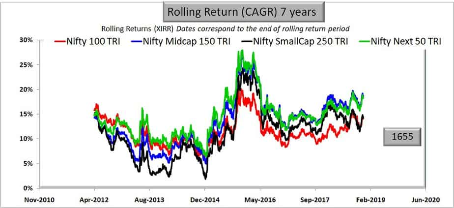 Large Cap vs Mid Cap vs Small Cap: seven years