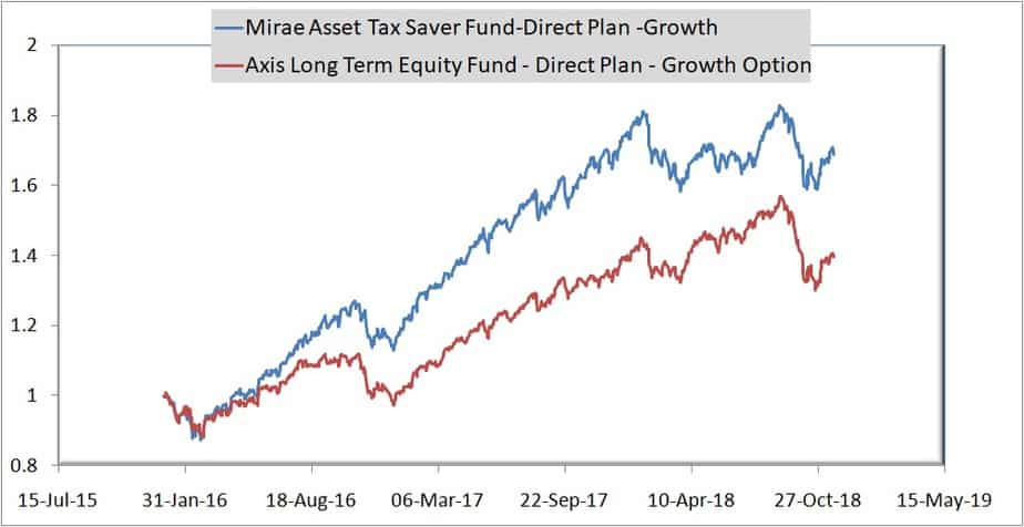 Mirae Asset Tax Saver Fund vs Axis Long Term Equity Fund normalized NAV movement