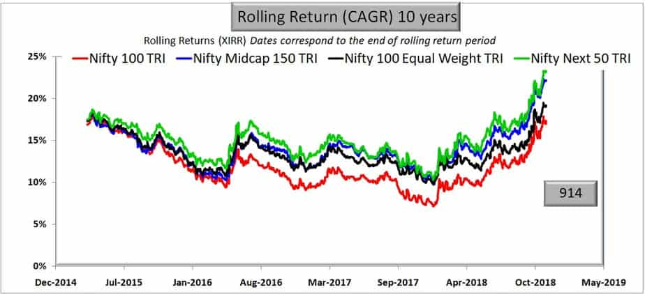Comparison with Nifty 100 Equal Weight over 10 years