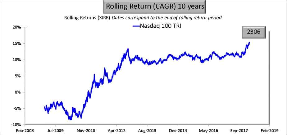 10-year rolling return performance of the Nasdaq 100 (adjusted for dividends and splits)