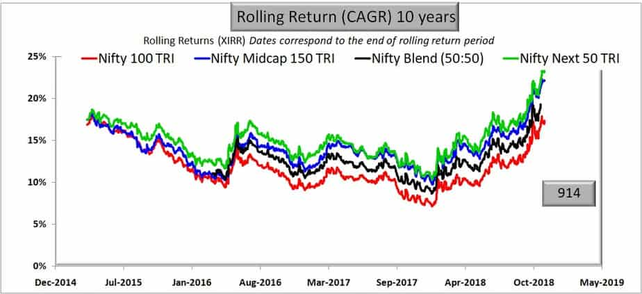 Comparison with Nifty Blend (50:50): 50% Nifty 50 + 50% Nifty Next 50