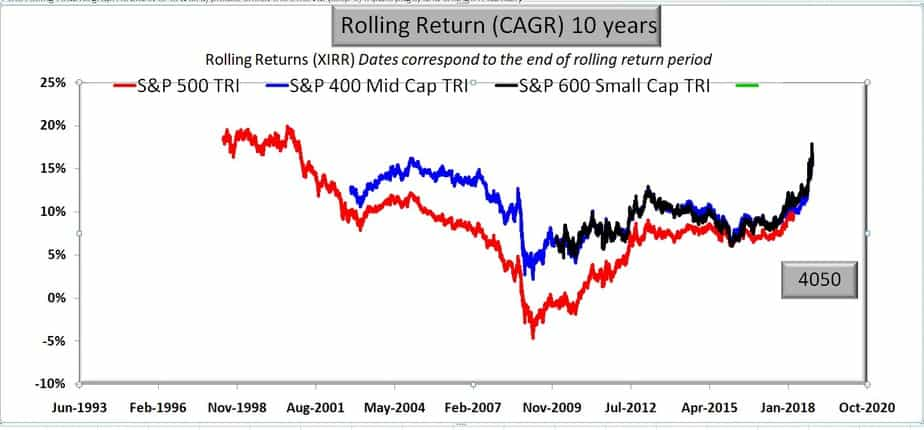S&P 500 vs S&P 400 Midcap vs S&P 600 small cap rolling returns for 10 years