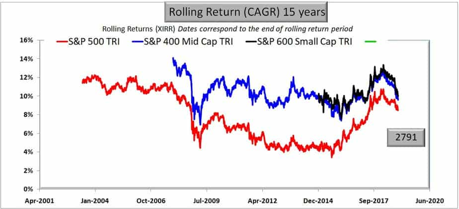 S&P 500 vs S&P 400 Midcap vs S&P 600 small cap rolling returns for 15 years