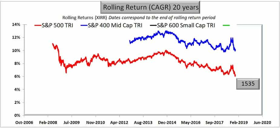 S&P 500 vs S&P 400 Midcap vs S&P 600 small cap rolling returns for 20 years