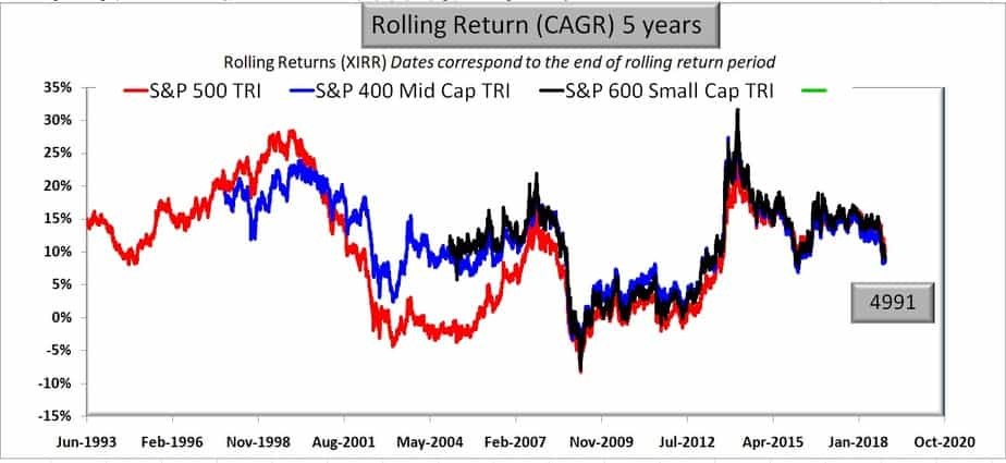 S&P 500 vs S&P 400 Mid cap vs S&P 600 small cap rolling returns for 5 years