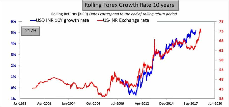US INR Exchange rate history and growth rate