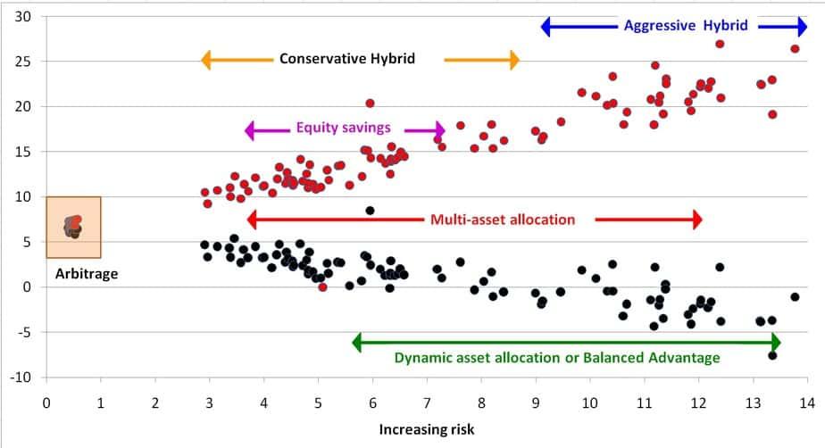 Risk vs reward for Balanced Advantage vs Aggressive Hybrid Funds