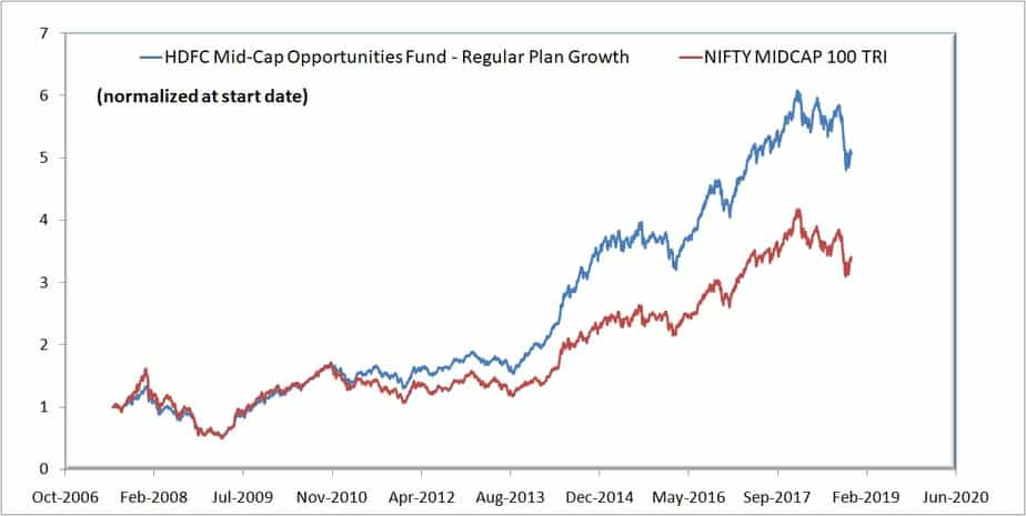 HDFC Mid-Cap Opportunities Fund vs Nifty 100 Midcap NAV growth
