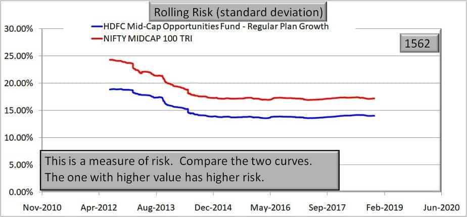HDFC Mid-Cap Opportunities Fund 5 year rolling risk (standard deviation) performance