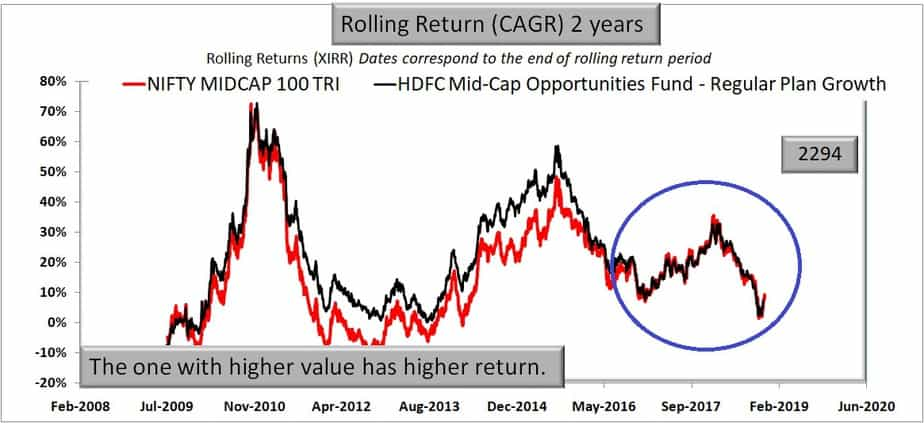 HDFC Mid-Cap Opportunities Fund 2 year rolling return performance