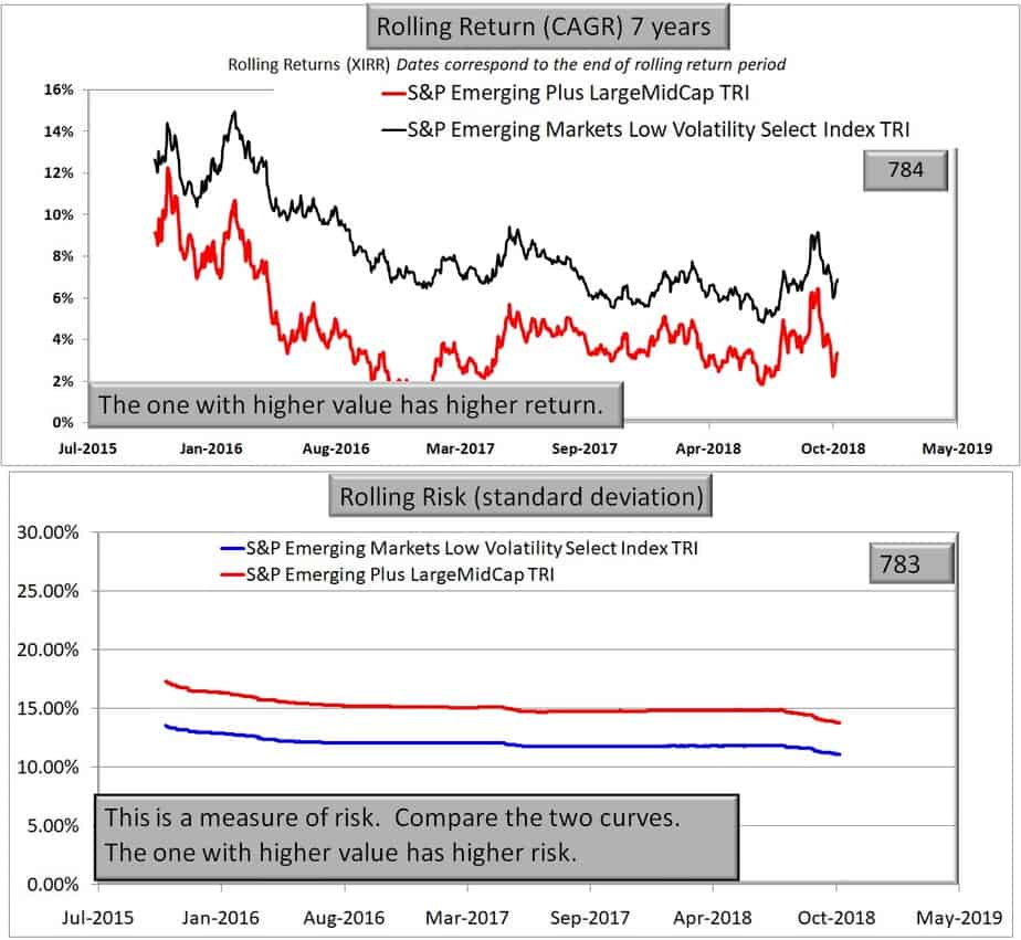 S&P Emerging Markets Low Volatility Select Index vsS&P Emerging Plus LargeMidCap