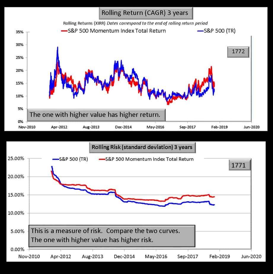 S&P 500 momentum index vs S&P 500 over three years
