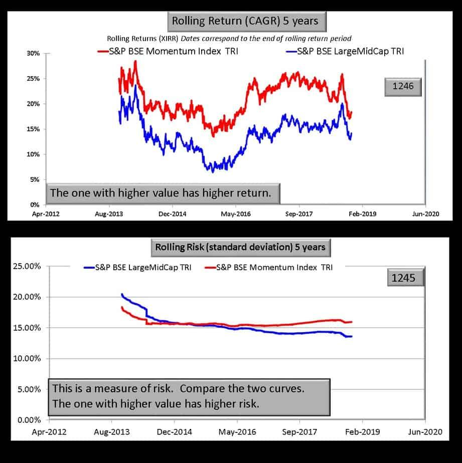 BSE momentum index vs BSE Large midcap Index five year comparison
