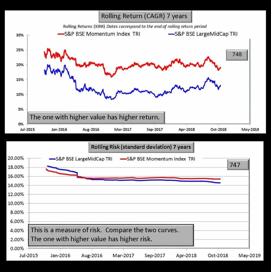 BSE momentum index vs BSE Large midcap Index seven year comparison