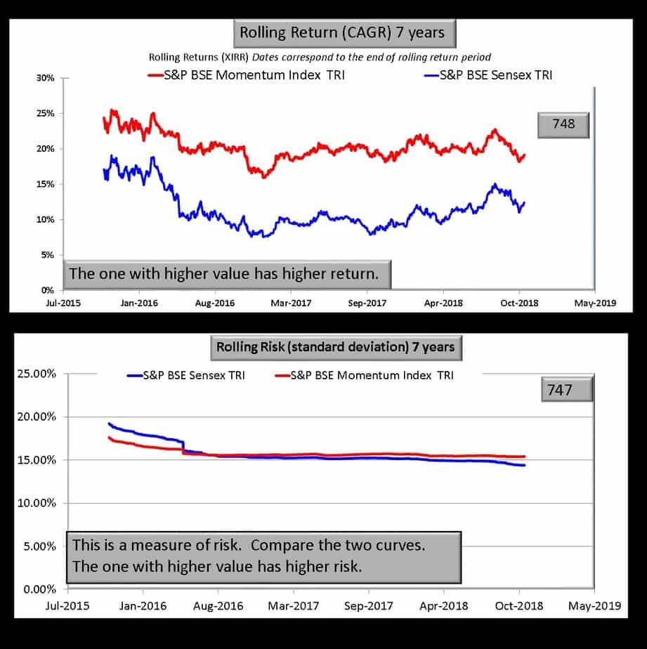 BSE momentum index vs BSE Sensex seven year comparison