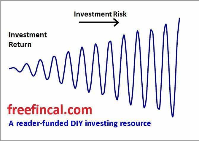 Risk vs Return: The general pattern