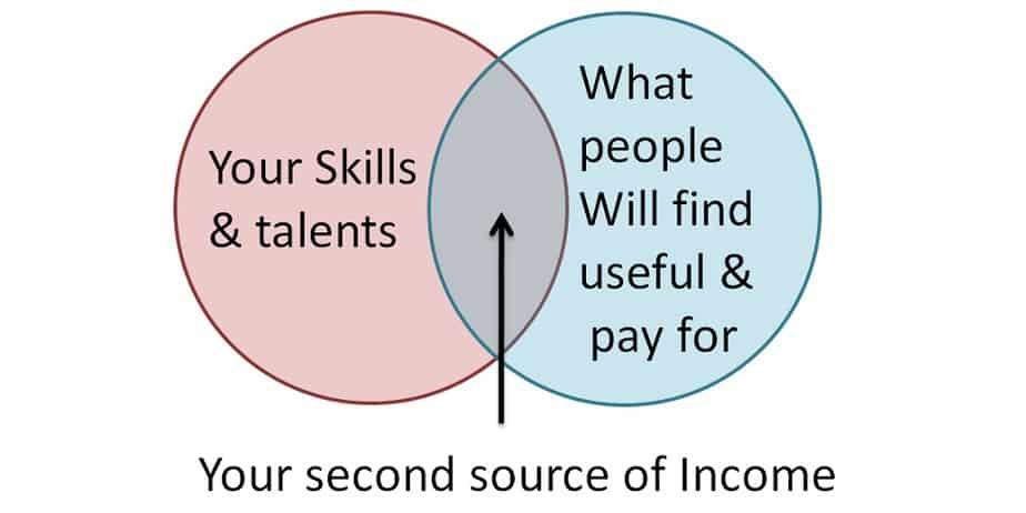 A venn diagram with overlap of skills and utility
