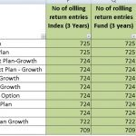 11 aggressive hybrid (balanced) mutual funds that have beat Nifty 100!!