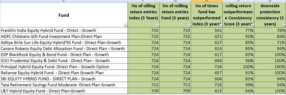 three year rolling return performance of 11 aggressive hybrid (balanced) mutual funds that have beat Nifty 100!!