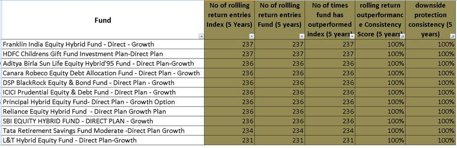 five year rolling return performance of 11 aggressive hybrid (balanced) mutual funds that have beat Nifty 100!!