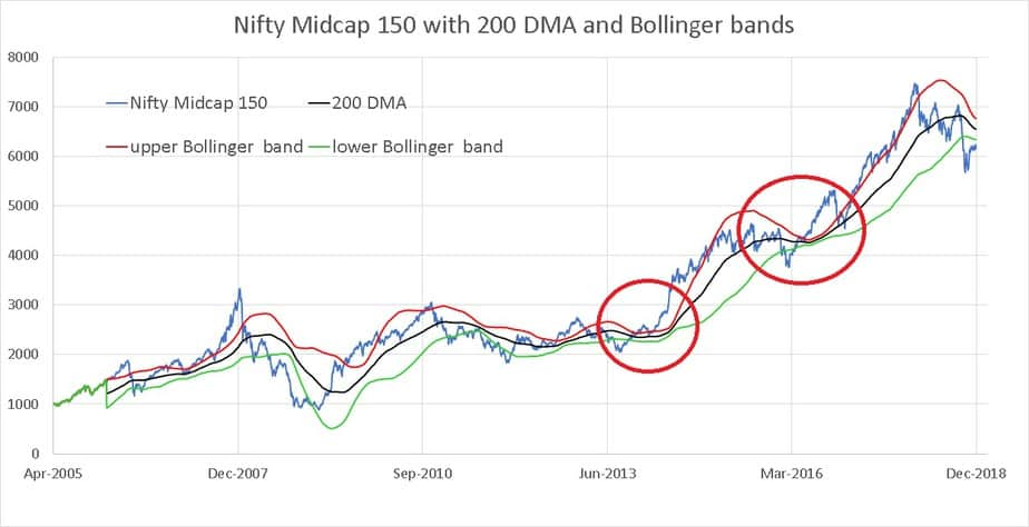 Bollinger Bands of the Nifty Midcap 150 index