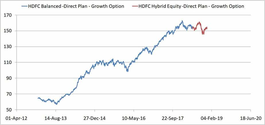 merged NAV of  HDFC Hybrid Equity Fund