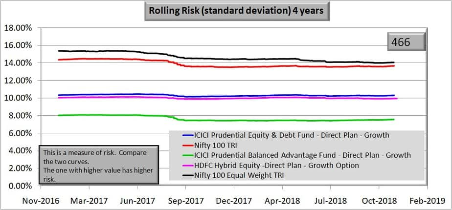 Rolling risk chart of HDFC Hybrid Equity Fund over 4 years