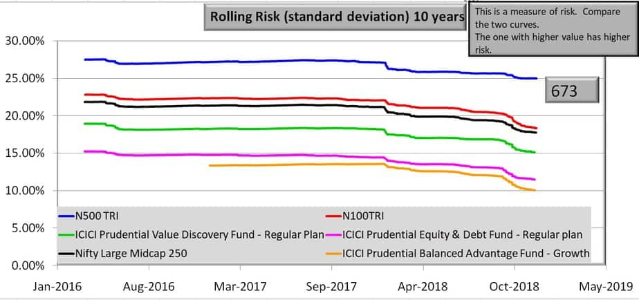 ten year rolling risk for ICICI Prudential Value Discovery Fund and benchmarks