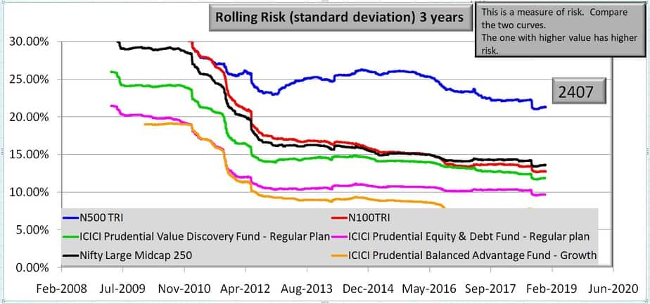 Three year rolling risk for ICICI Prudential Value Discovery Fund and benchmarks