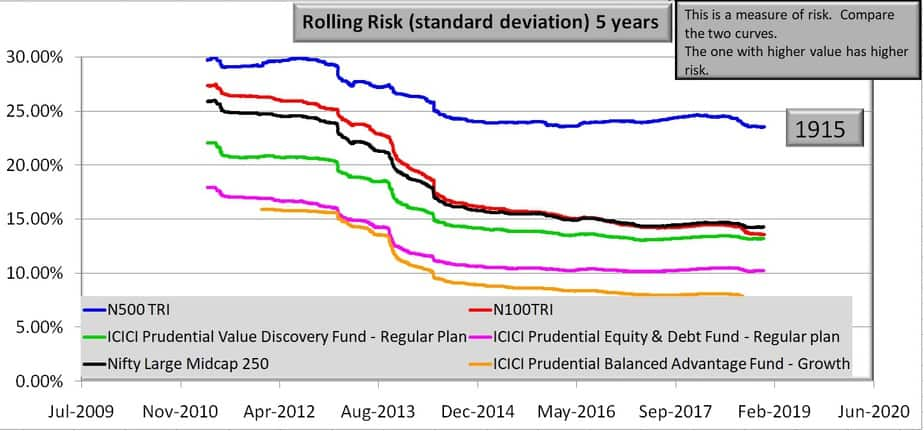 Five year rolling risk for ICICI Prudential Value Discovery Fund and benchmarks