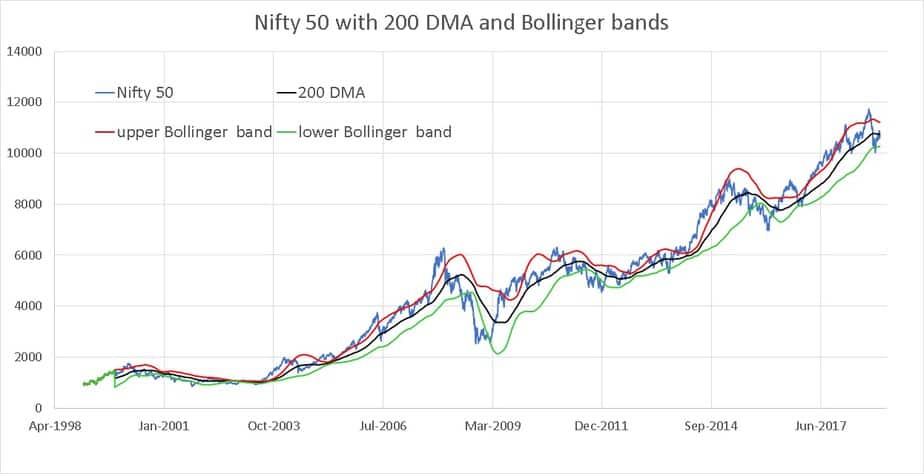 Nifty 50 Bollinger bands