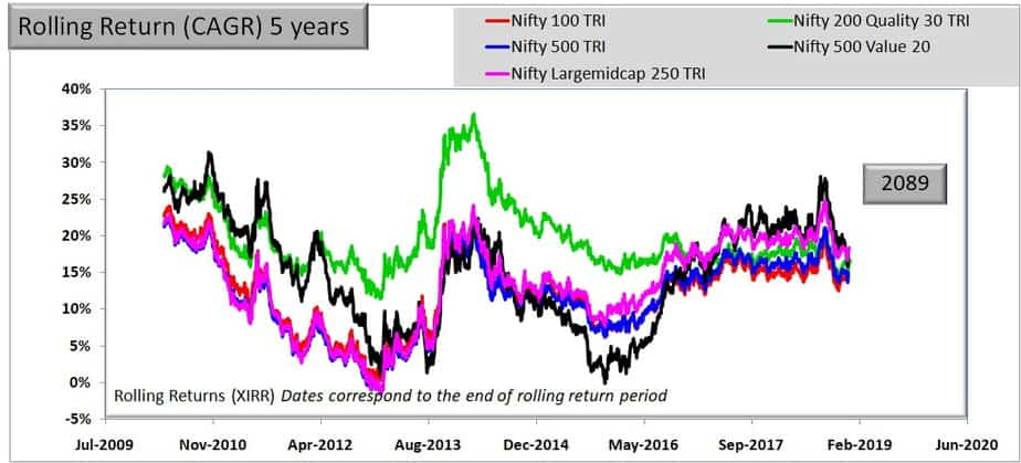 5 year rolling return Comparison of Nifty 500 Value 50 and Nifty 200 Quality 30 Indies