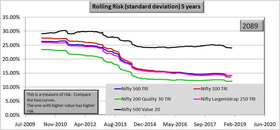 5 year rolling risk Comparison of Nifty 500 Value 50 and Nifty 200 Quality 30 Indies