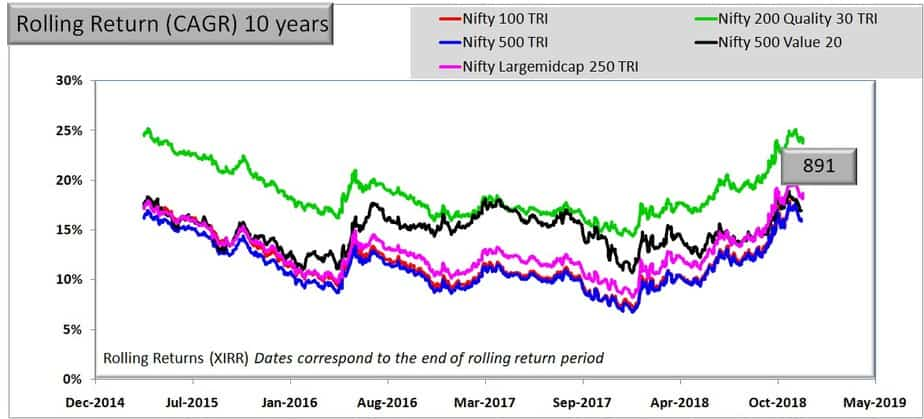 10 year rolling return Comparison of Nifty 500 Value 50 and Nifty 200 Quality 30 Indies