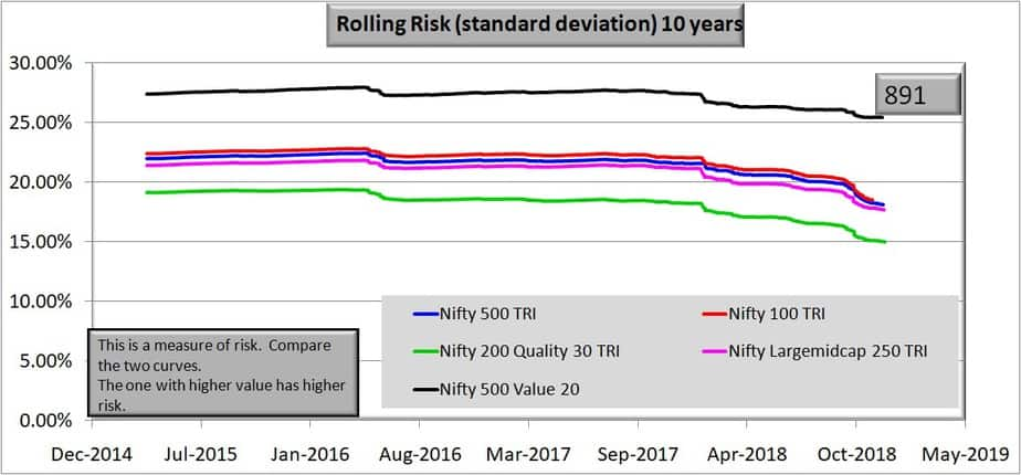 10 year rolling risk Comparison of Nifty 500 Value 50 and Nifty 200 Quality 30 Indies