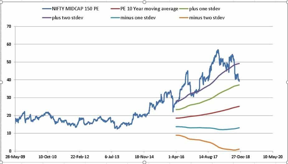PE long term average of Nifty Midcap 150