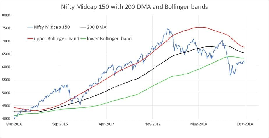 Closer look for NIfty Midcap 150 Bollinger bands