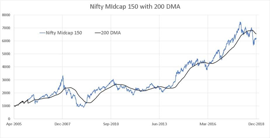 200 DMA of the Nifty Midcap 150 index