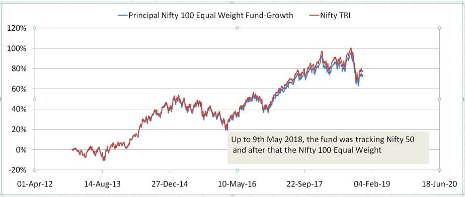 Principal Nifty 100 Equal Weight Fund tracking error chart with normalized nav and index price movement