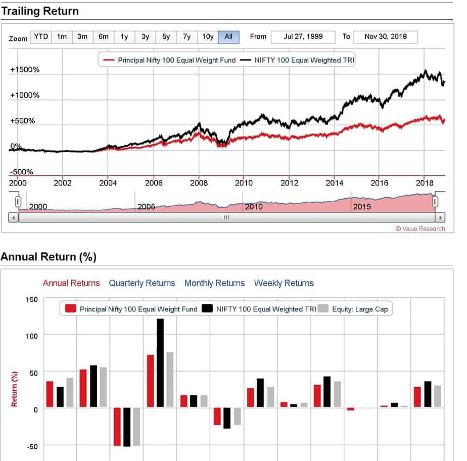 snapshot of Principal Nifty 100 Equal Weight Fund page at value research