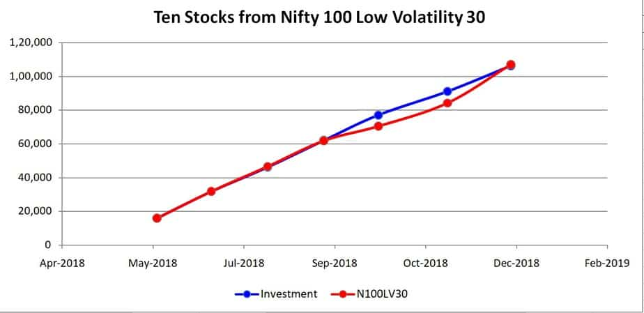 Ten stocks from Nifty low volatility 30 portfolio growth