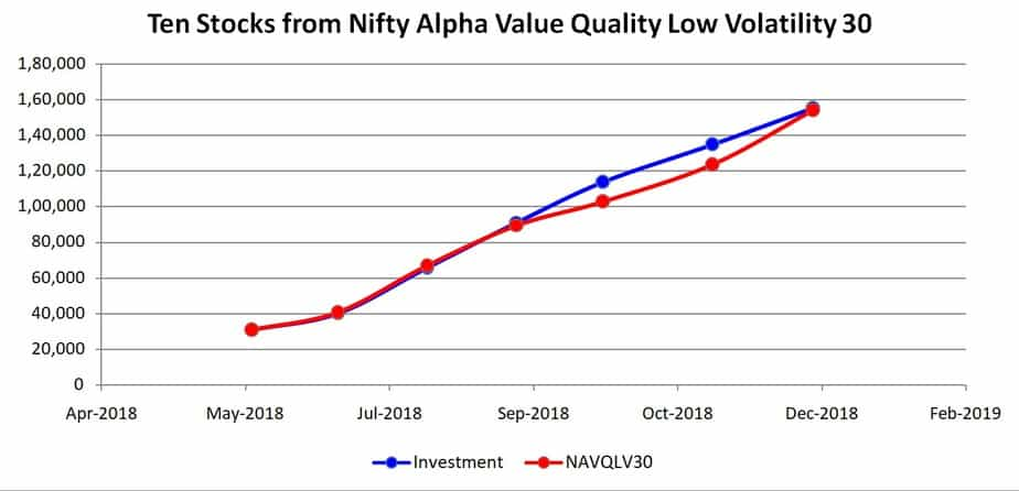 Ten stocks from Nifty alpha value quality low volatility 30 portfolio growth