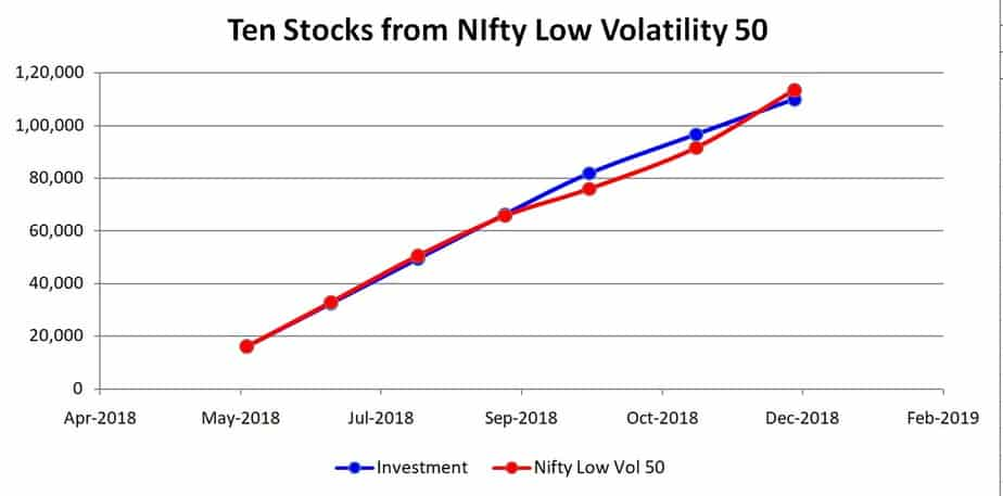 Ten stocks from Nifty low volatility 50 portfolio growth