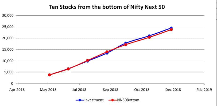Ten stocks from the bottom of  Nifty Next 50 portfolio growth