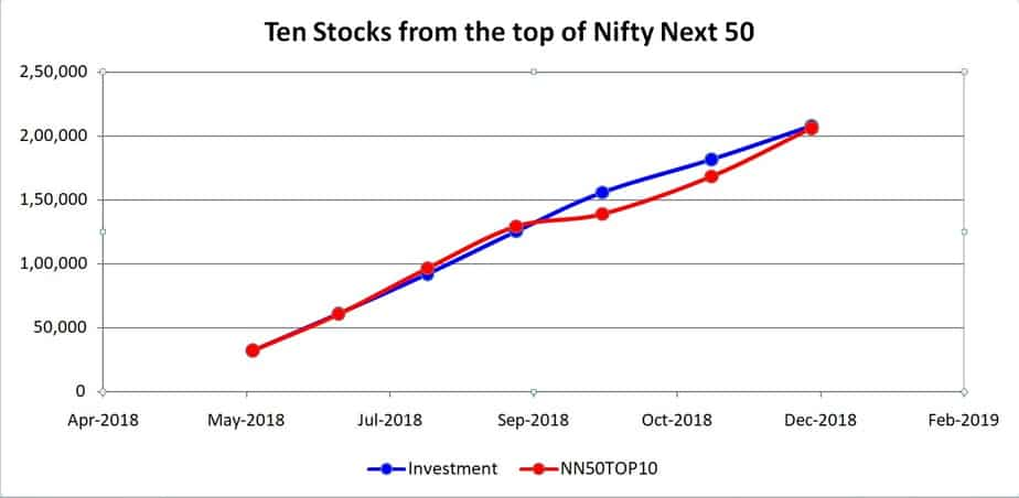 Ten stocks from the top of  Nifty Next 50 portfolio growth