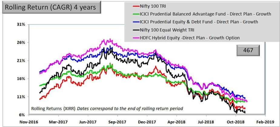 Rolling returns of HDFC Hybrid Equity Fund over 4 years