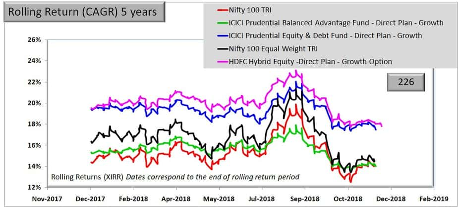 Rolling returns of HDFC Hybrid Equity Fund over 5 years