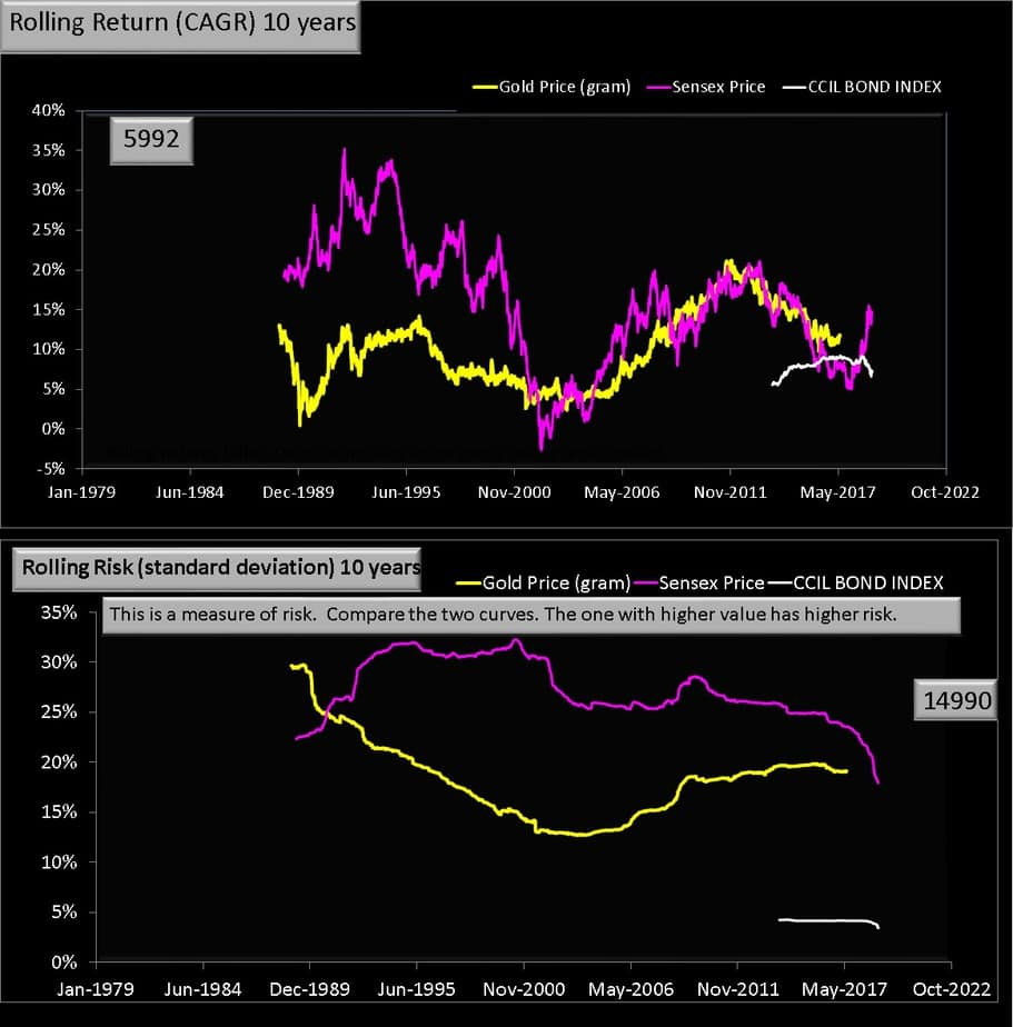 10 year rolling return Gold vs Equity chart
